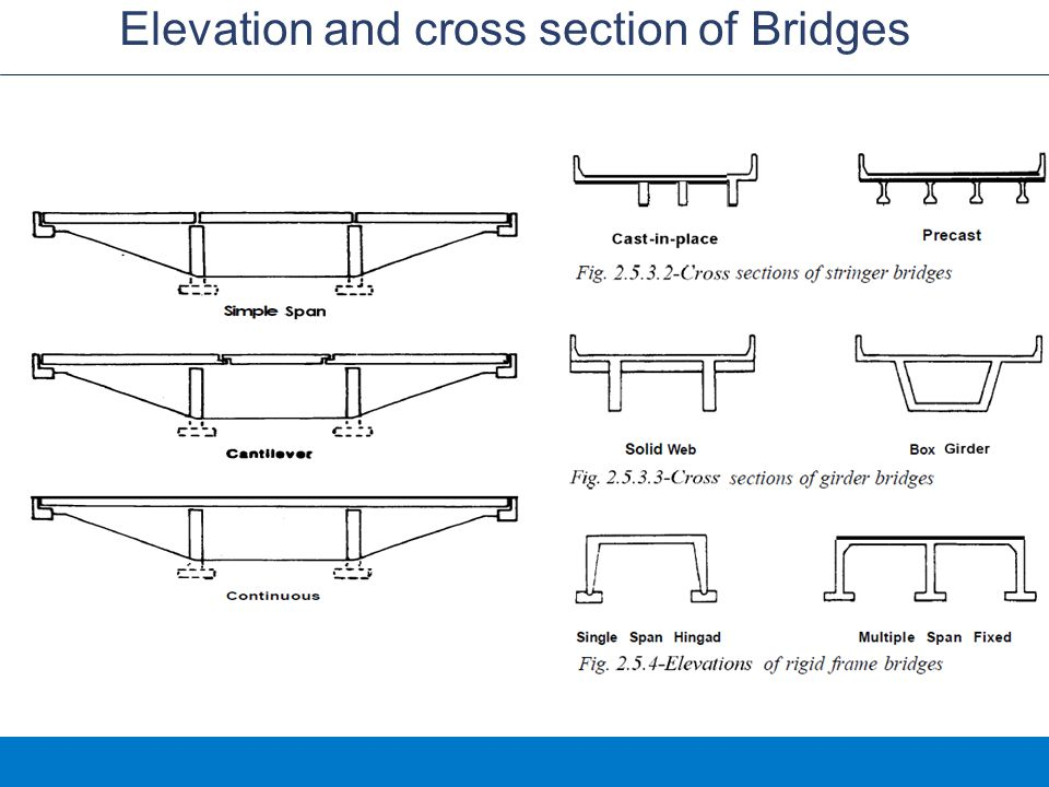 COMPONENTS OF A BRIDGE Deck or Slab: supported roadway on abridge Deck or Slab: supported roadway on abridge Beam or Girder: A rigid, usually horizontal, Beam or Girder: A rigid, usually horizontal, structural element structural element Abutment: The outermost end supports on a Abutment: The outermost end supports on a bridge, which carry the load from bridge, which carry the load from the deck the deck Pier: A vertical supporting structure, such as a Pier: A vertical supporting structure, such as a pillar pillar Foundation Foundation