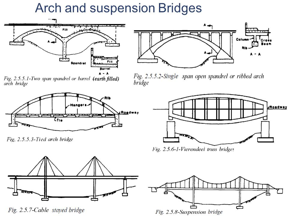 Arch Bridges −Works by Compression