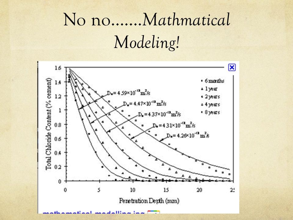 No no……. Mathmatical Modeling!