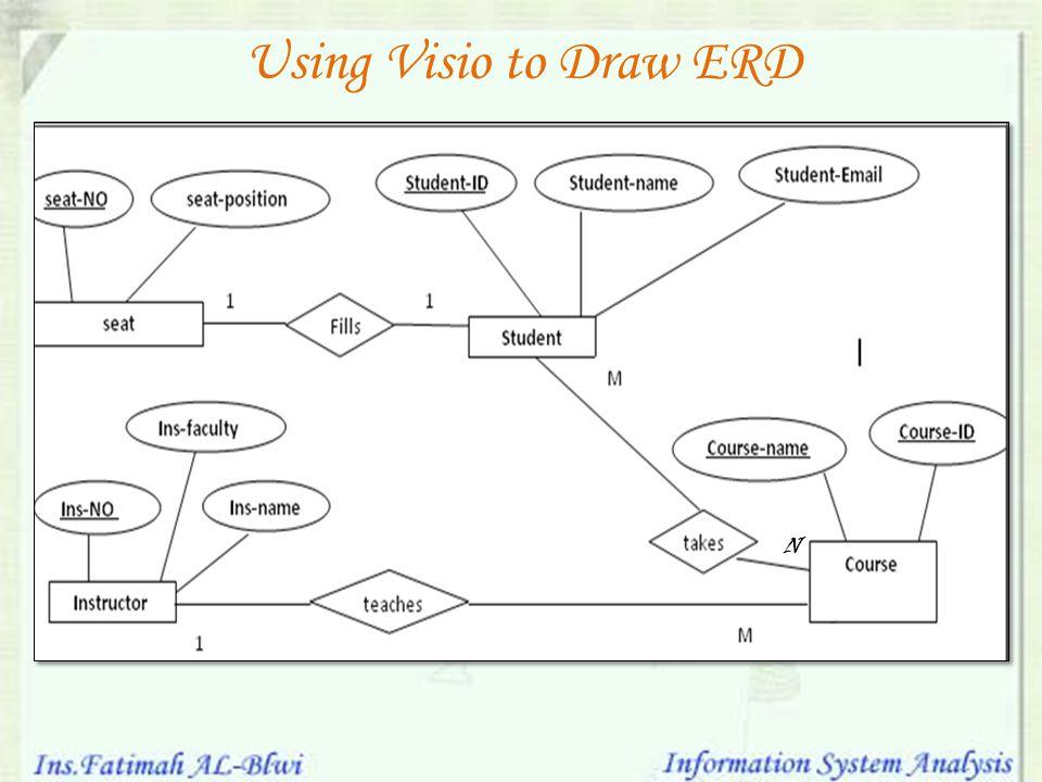 Using Visio to Draw ERD
