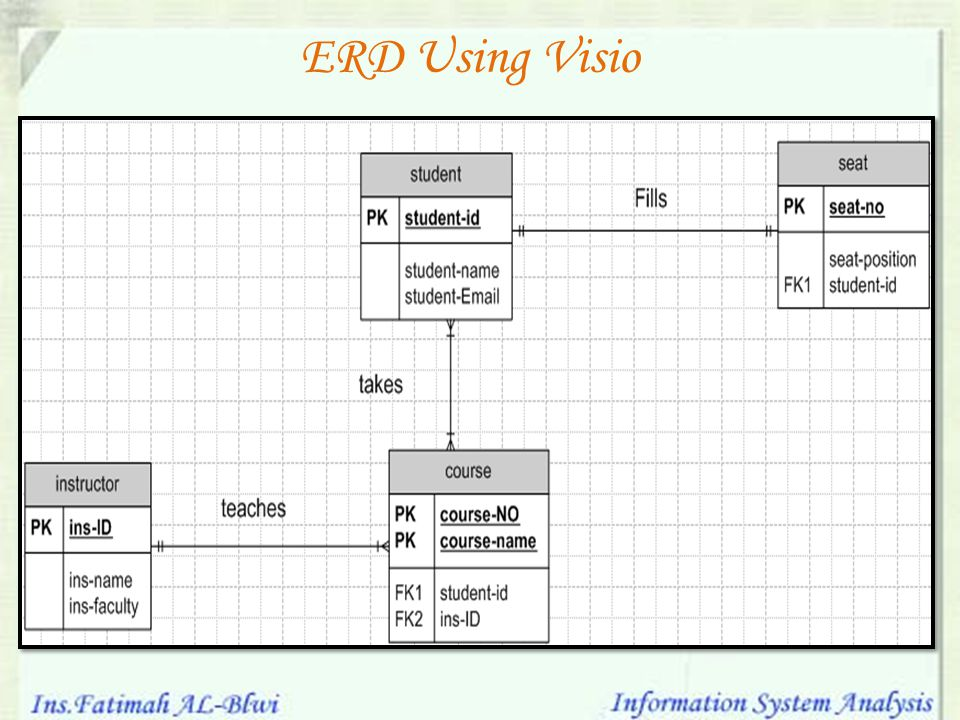 ERD Using Visio