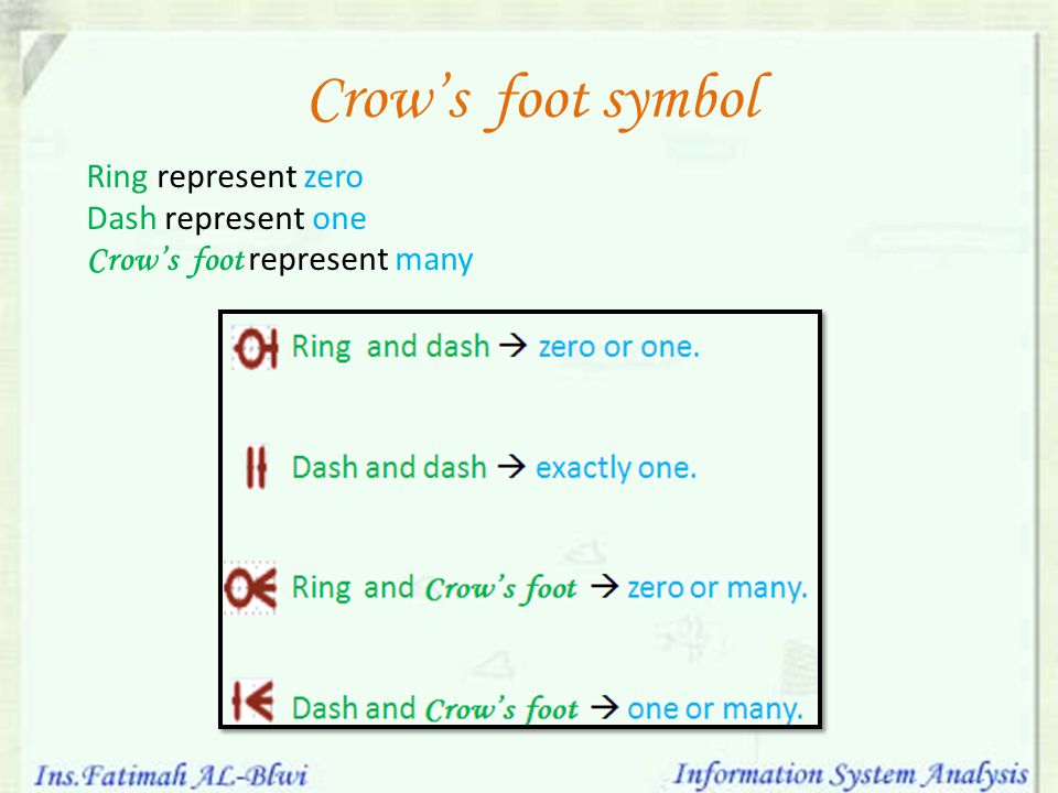 Chen and Crow's foot notations One-to-many (1:M) relationship: a painter can paint many painting ;each painting is painted by one painter Chen notation Crow's foot notation