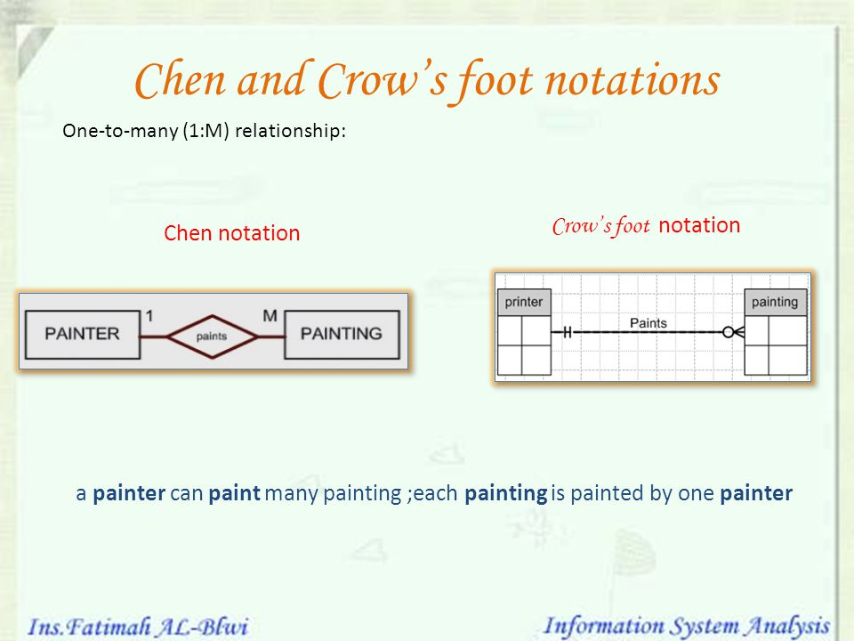 Chen and Crow's foot notations many-to-many (M:N) relationship: an Employee can learn many skills; each skill can be learned by many employees.