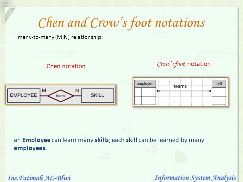 Chen and Crow's foot notations many-to-many (M:N) relationship: an Employee can learn many skills; each skill can be learned by many employees. Chen n