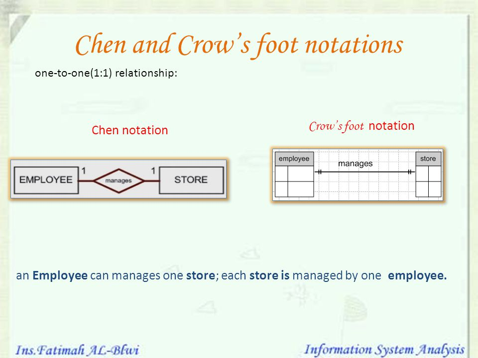 Chen and Crow's foot notations one-to-one(1:1) relationship: an Employee can manages one store; each store is managed by one employee. Chen notation C