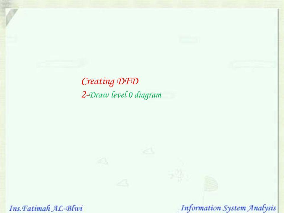 Creating DFD 2- Draw level 0 diagram