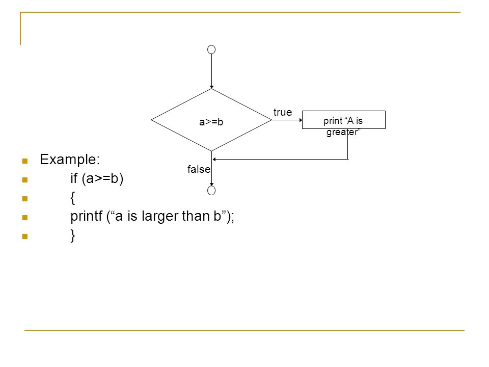 """Example: if (a>=b) { printf (""""a is larger than b""""); } true false a>=b print """"A is greater"""""""