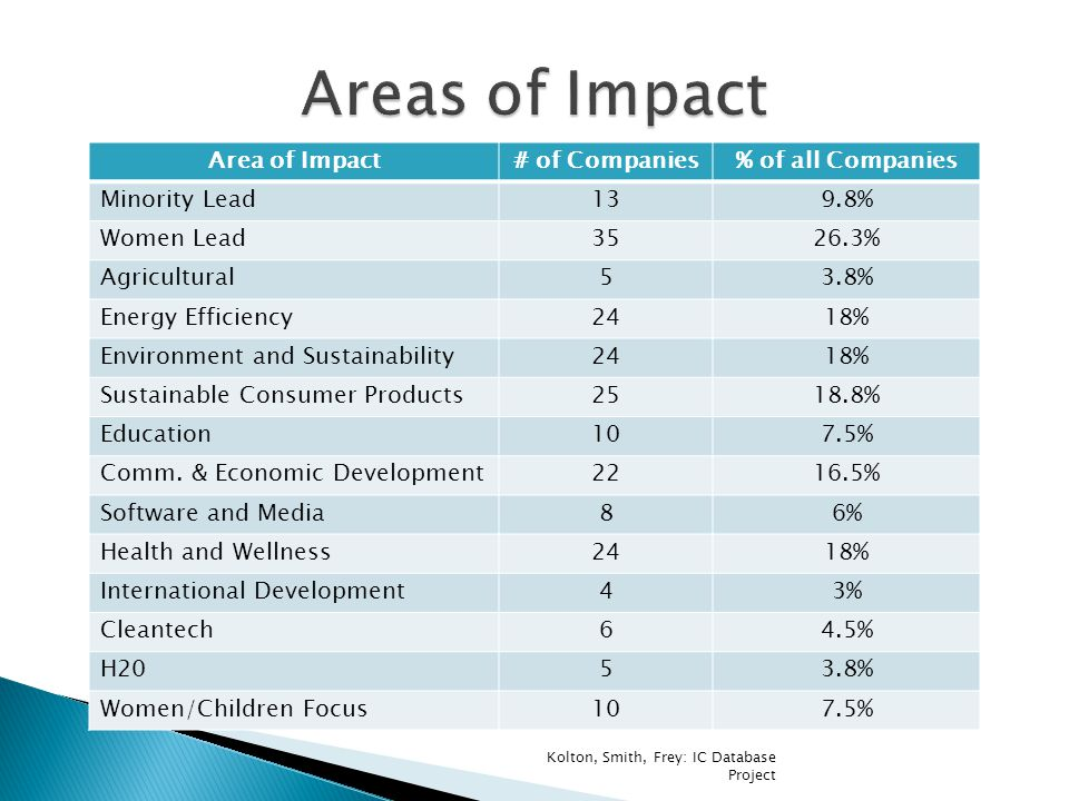 Area of Impact# of Companies% of all Companies Minority Lead139.8% Women Lead3526.3% Agricultural53.8% Energy Efficiency2418% Environment and Sustainability2418% Sustainable Consumer Products2518.8% Education107.5% Comm.