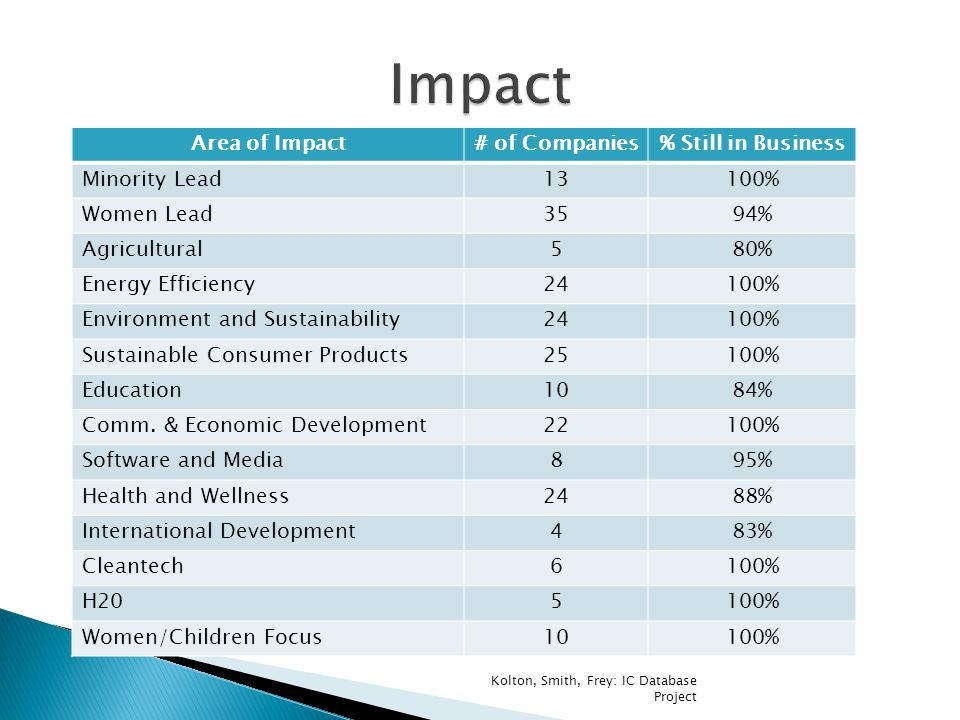Area of Impact# of Companies% Still in Business Minority Lead13100% Women Lead3594% Agricultural580% Energy Efficiency24100% Environment and Sustainability24100% Sustainable Consumer Products25100% Education1084% Comm.