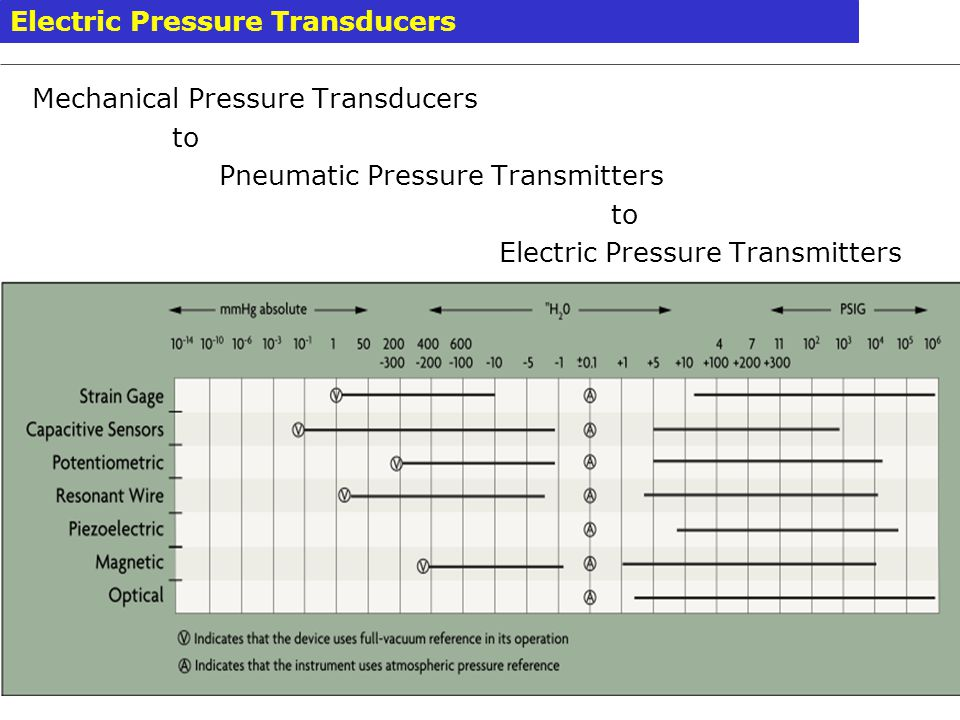 Mechanical Pressure Transducers to Pneumatic Pressure Transmitters to Electric Pressure Transmitters Electric Pressure Transducers PEC – UET Lahore Dr