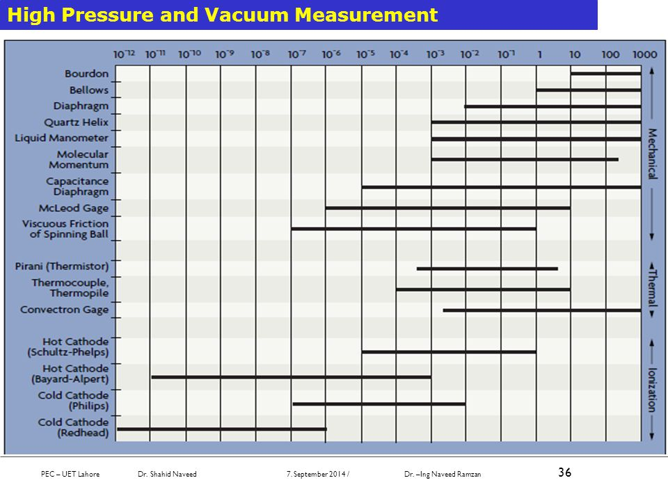PEC – UET Lahore Dr. Shahid Naveed 7. September 2014 / Dr. –Ing Naveed Ramzan 36 High Pressure and Vacuum Measurement
