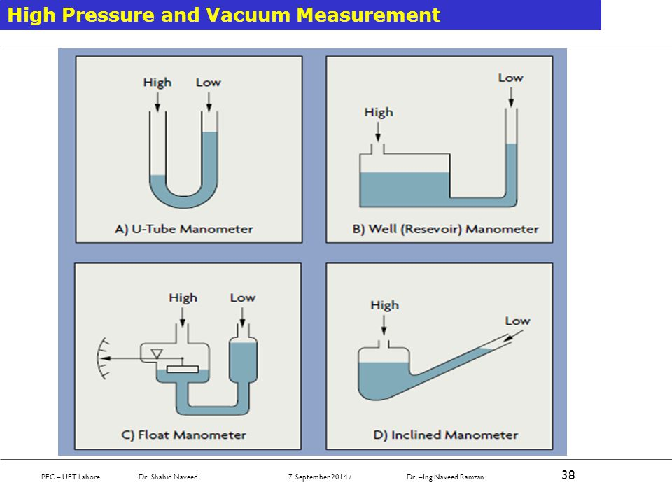 PEC – UET Lahore Dr. Shahid Naveed 7. September 2014 / Dr. –Ing Naveed Ramzan 38 High Pressure and Vacuum Measurement