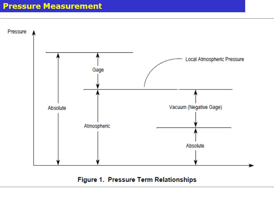 1.Mechanical Methods 2.Electrical Methods Pressure Measurement Methods