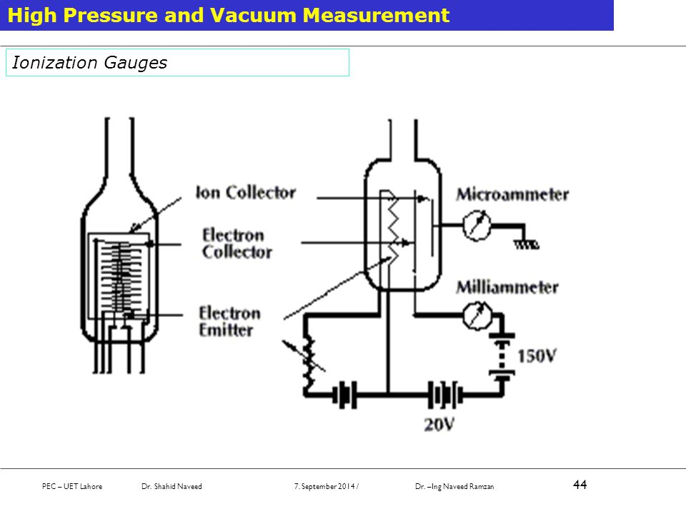 PEC – UET Lahore Dr. Shahid Naveed 7. September 2014 / Dr. –Ing Naveed Ramzan 44 High Pressure and Vacuum Measurement Ionization Gauges