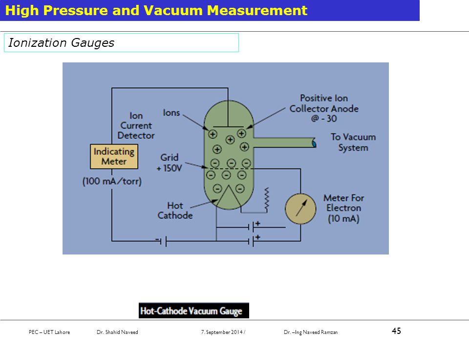 PEC – UET Lahore Dr. Shahid Naveed 7. September 2014 / Dr. –Ing Naveed Ramzan 45 High Pressure and Vacuum Measurement Ionization Gauges