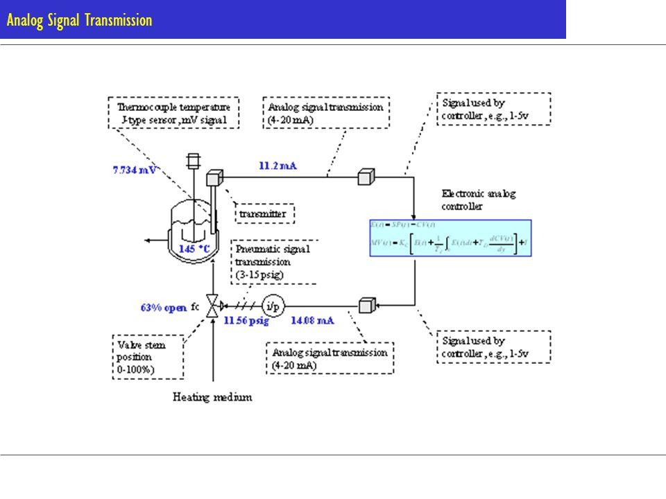 Analog Signal Transmission