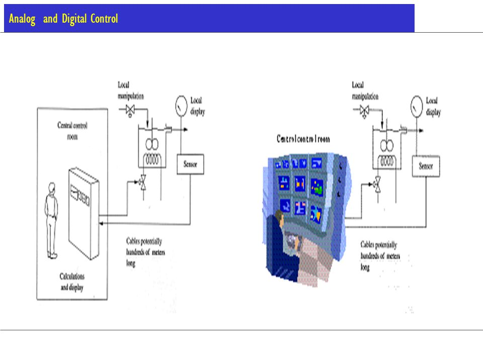 Key elements required for monitoring and control