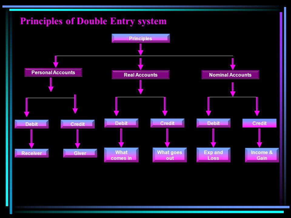 Principles of Double Entry system Principles Personal Accounts Real AccountsNominal Accounts DebitCredit DebitCreditDebitCredit ReceiverGiver What com