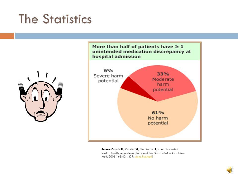 The Statistics Source: Cornish PL, Knowles SR, Marchesano R, et al.