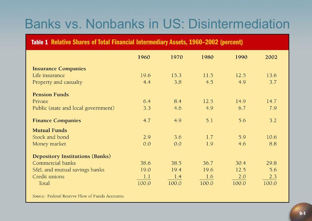 9-1 Banks vs. Nonbanks in US: Disintermediation