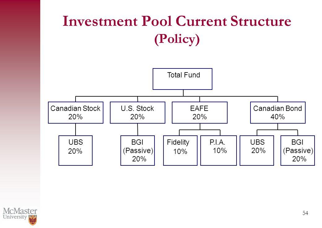54 UBS 20% Canadian Stock 20% BGI (Passive) 20% U.S.