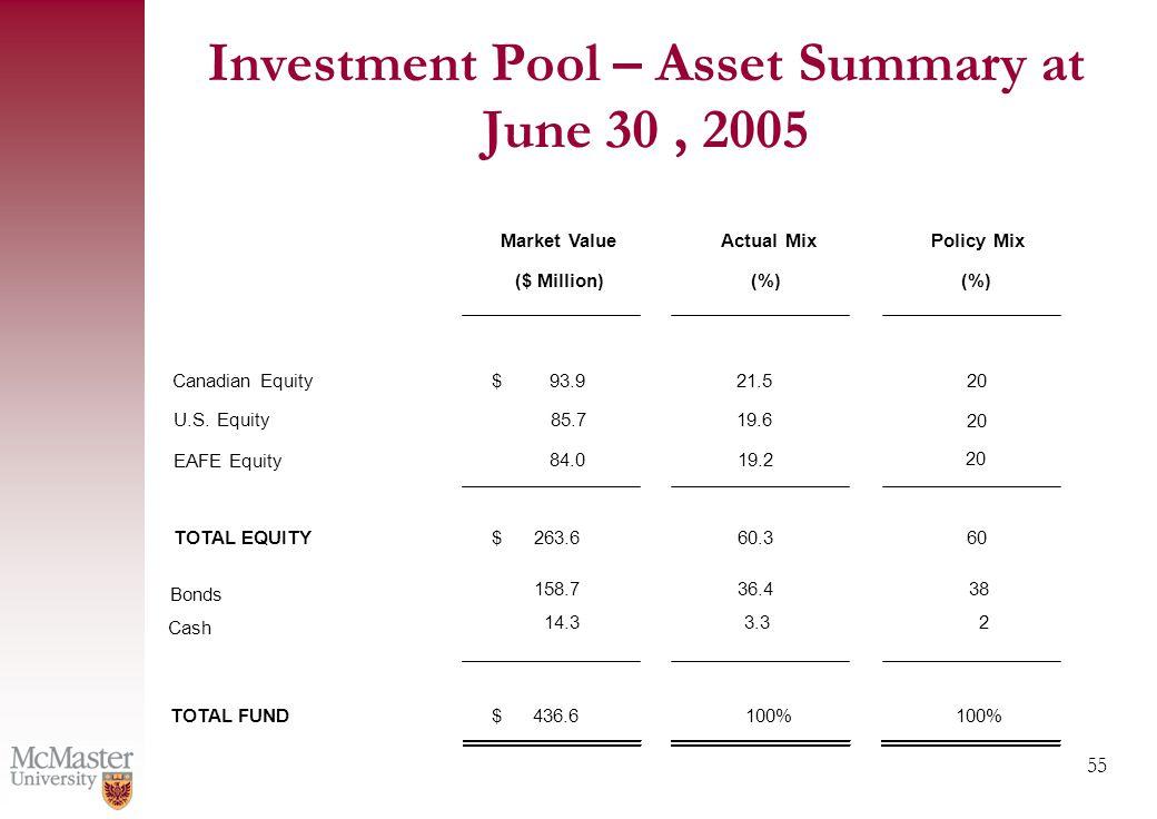 55 Market ValueActual MixPolicy Mix ($ Million)(%) Canadian Equity$93.921.520 U.S.