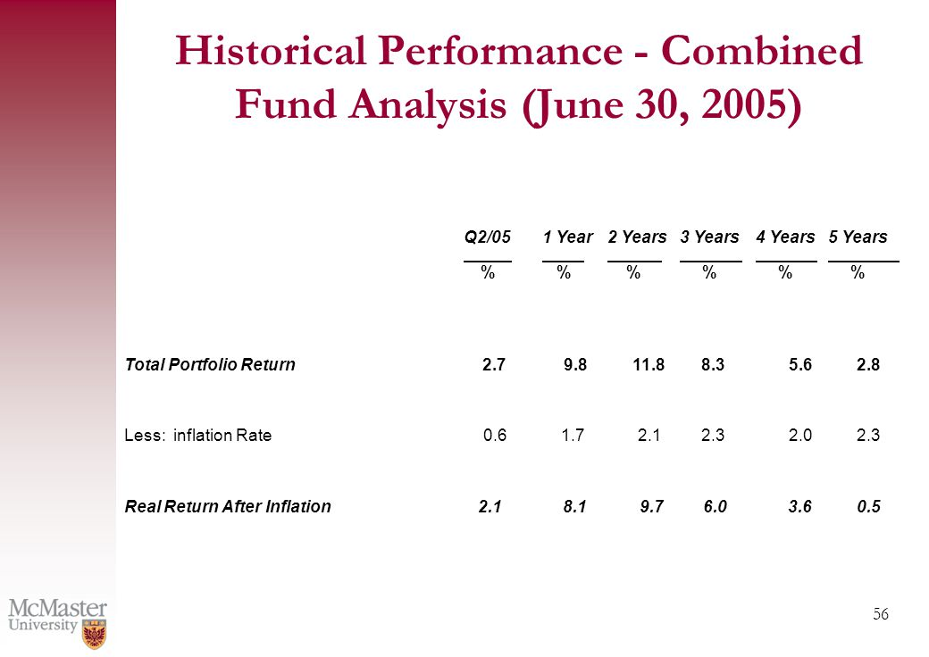 56 Q2/051 Year2 Years3 Years4 Years %%% Total Portfolio Return2.7 9.811.88.35.6 Less: inflation Rate0.61.72.12.32.0 Real Return After Inflation2.18.19.76.03.6 5 Years % 2.8 2.3 0.5 Historical Performance - Combined Fund Analysis (June 30, 2005)