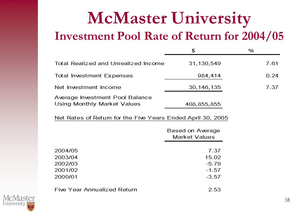 58 McMaster University Investment Pool Rate of Return for 2004/05