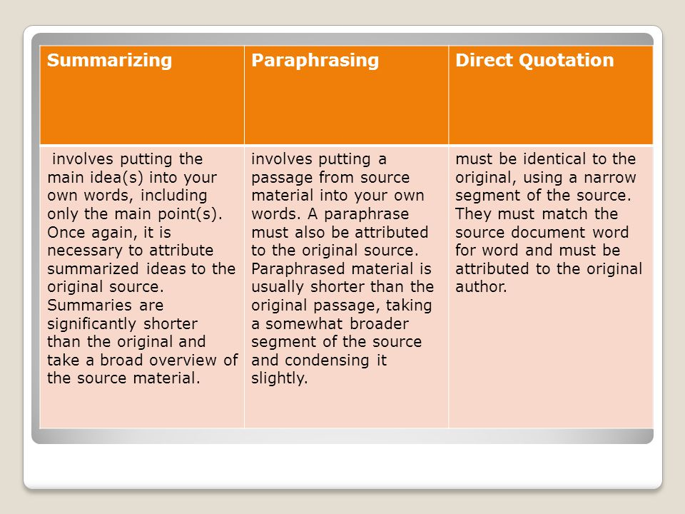 SummarizingParaphrasingDirect Quotation involves putting the main idea(s) into your own words, including only the main point(s). Once again, it is nec