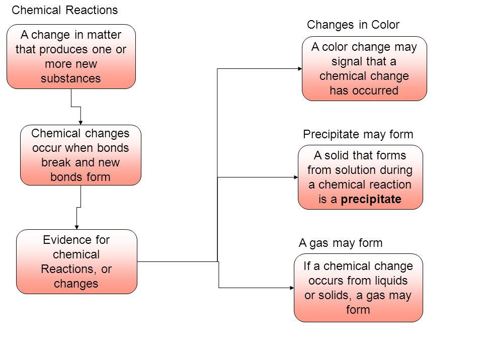 A change in matter that produces one or more new substances Chemical Reactions Chemical changes occur when bonds break and new bonds form Evidence for