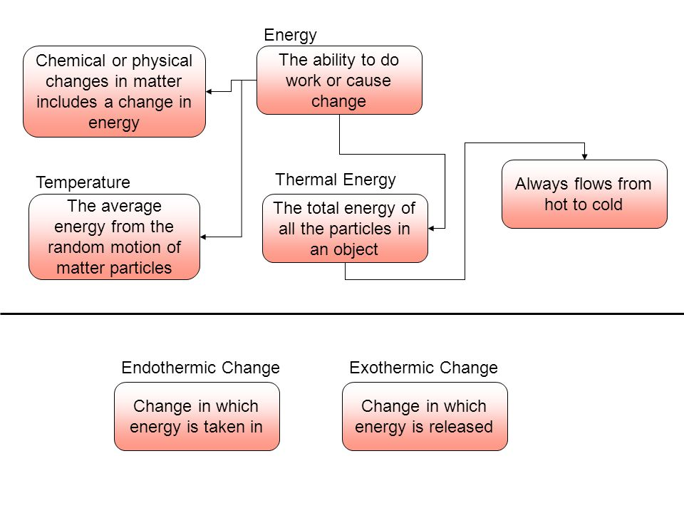 The ability to do work or cause change Energy Chemical or physical changes in matter includes a change in energy The average energy from the random mo