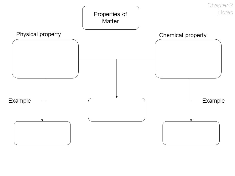 Physical property Example Chemical property Example Properties of Matter