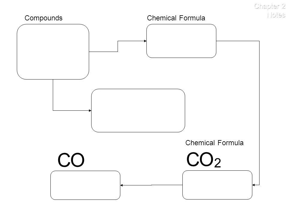 CompoundsChemical Formula C O 2 C O