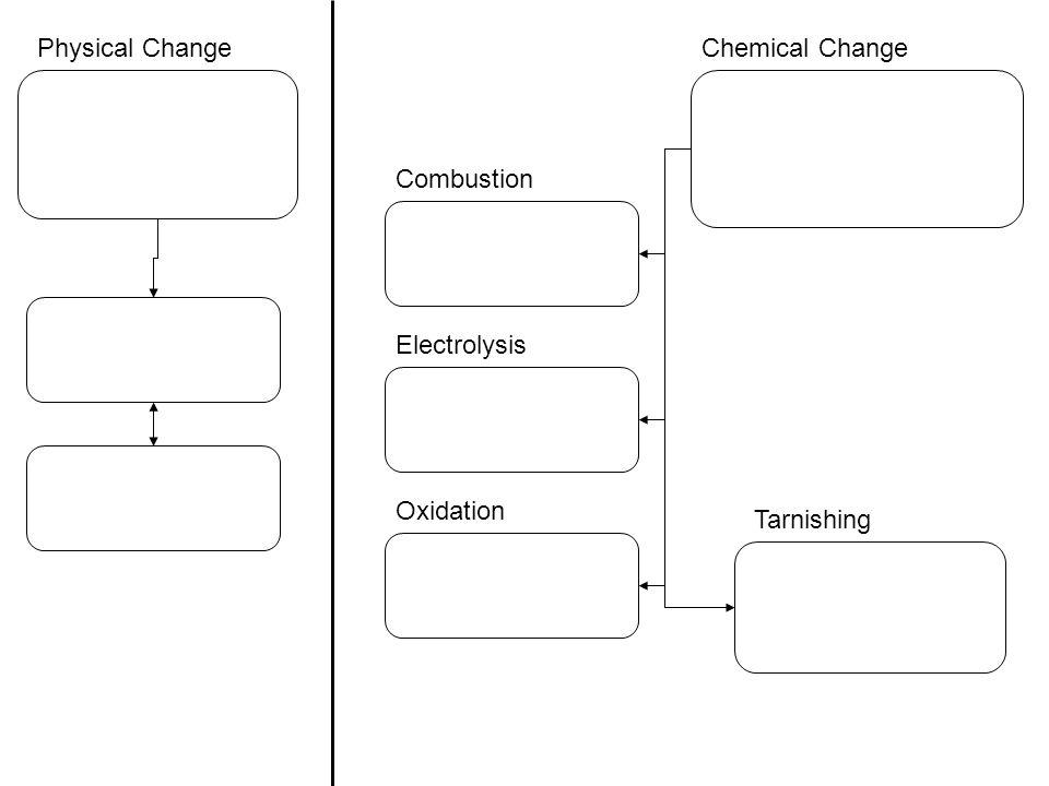Physical ChangeChemical Change Combustion Electrolysis Oxidation Tarnishing