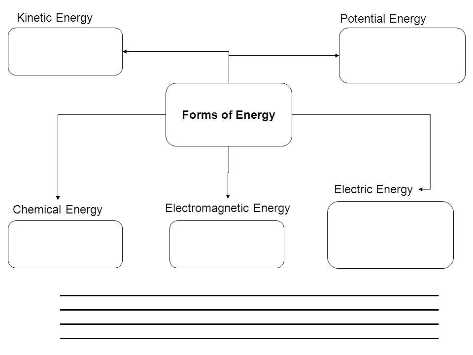 Kinetic Energy Potential Energy Chemical Energy Electromagnetic Energy Electric Energy Forms of Energy _______________________________________________