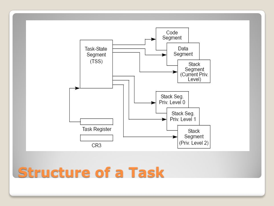 Structure of a Task