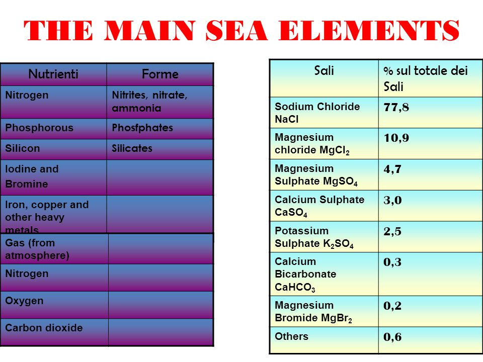 THE MAIN SEA ELEMENTS NutrientiForme Nitrogen Nitrites, nitrate, ammonia Phosphorous Phosfphates Silicon Silicates Iodine and Bromine Iron, copper and other heavy metals Sali% sul totale dei Sali Sodium Chloride NaCl 77,8 Magnesium chloride MgCl 2 10,9 Magnesium Sulphate MgSO 4 4,7 Calcium Sulphate CaSO 4 3,0 Potassium Sulphate K 2 SO 4 2,5 Calcium Bicarbonate CaHCO 3 0,3 Magnesium Bromide MgBr 2 0,2 Others 0,6 Gas (from atmosphere) Nitrogen Oxygen Carbon dioxide