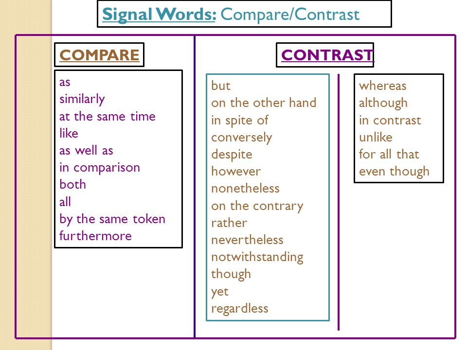 Signal Words: Compare/Contrast as similarly at the same time like as well as in comparison both all by the same token furthermore COMPARECONTRAST but on the other hand in spite of conversely despite however nonetheless on the contrary rather nevertheless notwithstanding though yet regardless whereas although in contrast unlike for all that even though