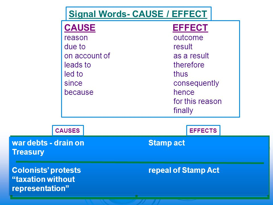 Signal Words- CAUSE / EFFECT CAUSE EFFECT reasonoutcome due toresult on account ofas a result leads totherefore led to thus sinceconsequently because hence for this reason finally CAUSESEFFECTS war debts - drain onStamp act Treasury Colonists' protests repeal of Stamp Act taxation without representation war debts - drain onStamp act Treasury Colonists' protests repeal of Stamp Act taxation without representation