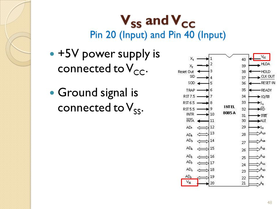 V SS and V CC Pin 20 (Input) and Pin 40 (Input) 48 +5V power supply is connected to V CC.