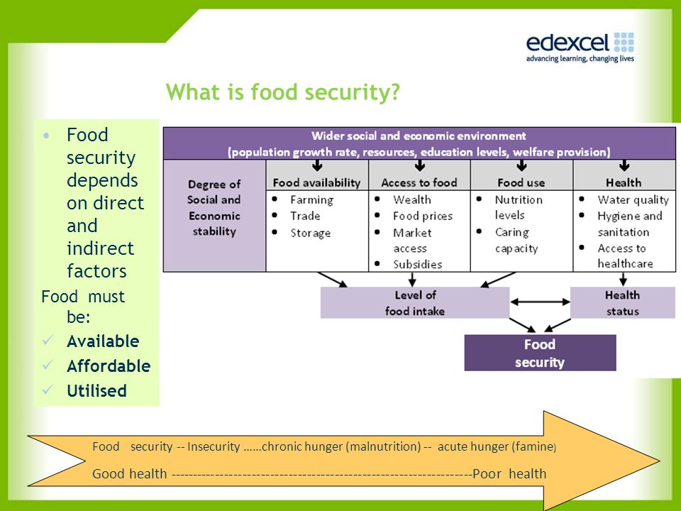 What is food security? Food security depends on direct and indirect factors Food must be: Available Affordable Utilised Food security -- Insecurity ……