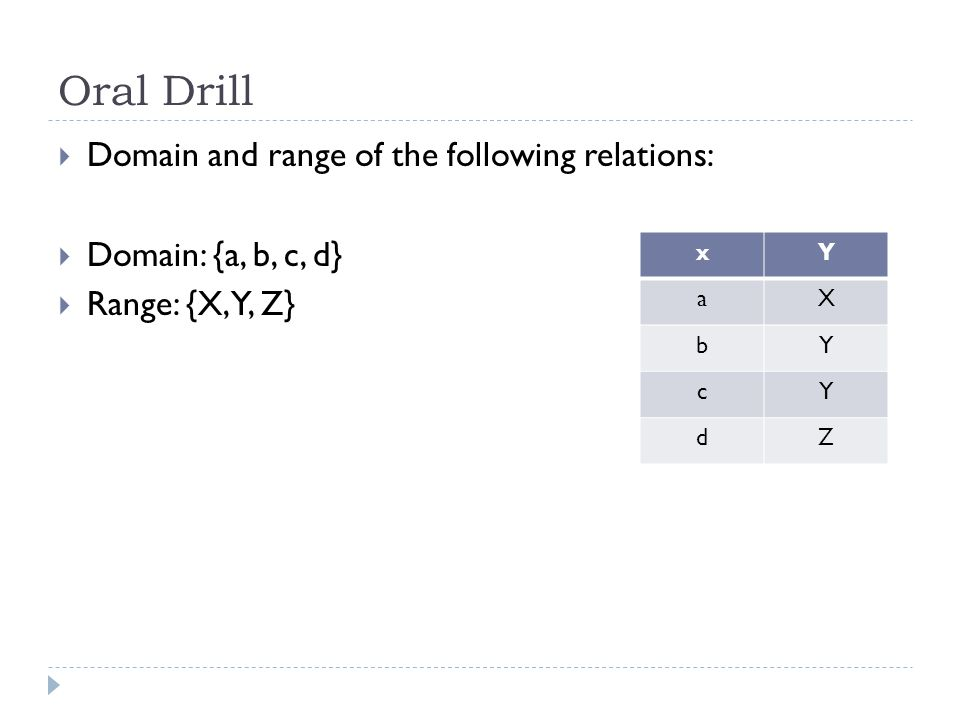 Oral Drill  Domain and range of the following relations:  Domain: {a, b, c, d}  Range: {X, Y, Z} xY aX bY cY dZ