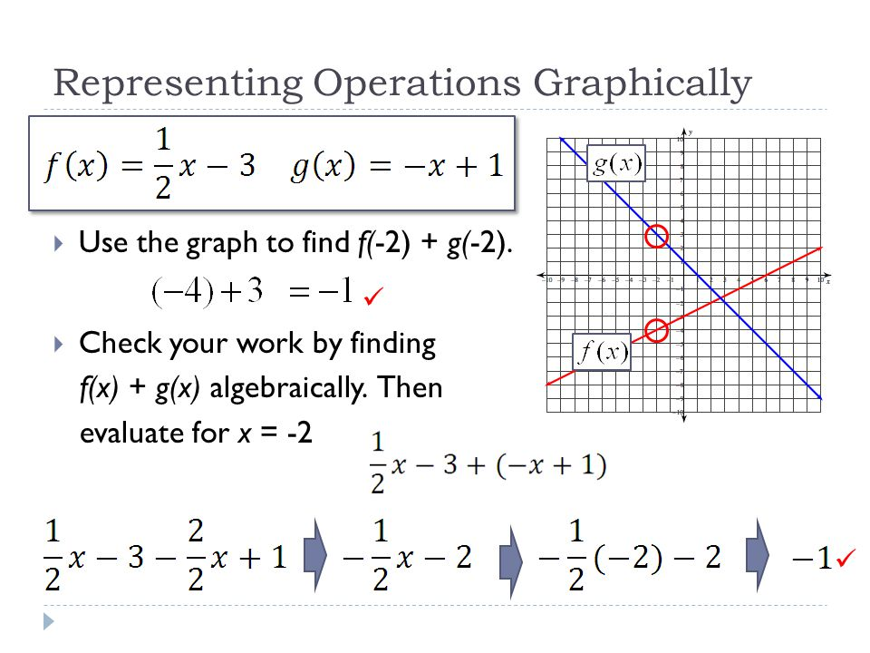 Representing Operations Graphically  Use the graph to find f(-2) + g(-2).  Check your work by finding f(x) + g(x) algebraically. Then evaluate for x