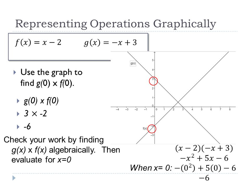 Representing Operations Graphically  Use the graph to find g(0) x f(0). Check your work by finding g(x) x f(x) algebraically. Then evaluate for x=0