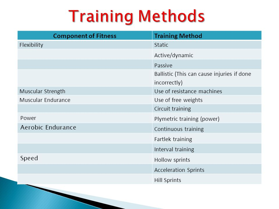 Component of FitnessTraining Method FlexibilityStatic Active/dynamic Passive Ballistic (This can cause injuries if done incorrectly) Muscular StrengthUse of resistance machines Muscular EnduranceUse of free weights Circuit training Power Plymetric training (power) Aerobic Endurance Continuous training Fartlek training Interval training Speed Hollow sprints Acceleration Sprints Hill Sprints