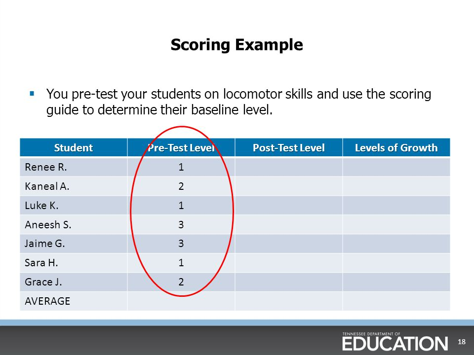 Scoring Example  You pre-test your students on locomotor skills and use the scoring guide to determine their baseline level.