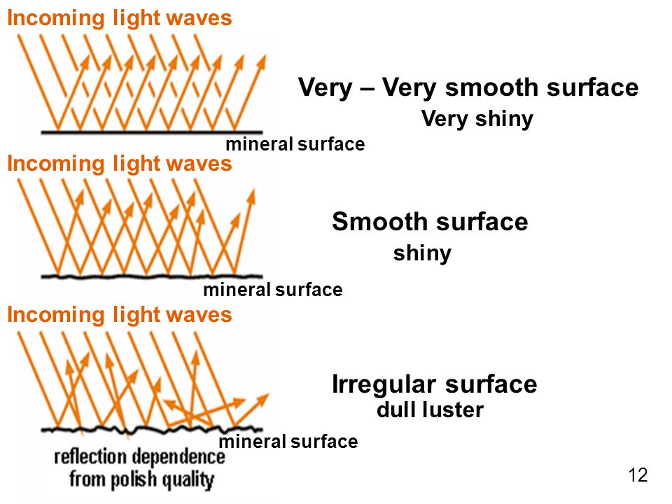 Very – Very smooth surface Smooth surface Irregular surface Very shiny shiny dull luster Incoming light waves mineral surface 12