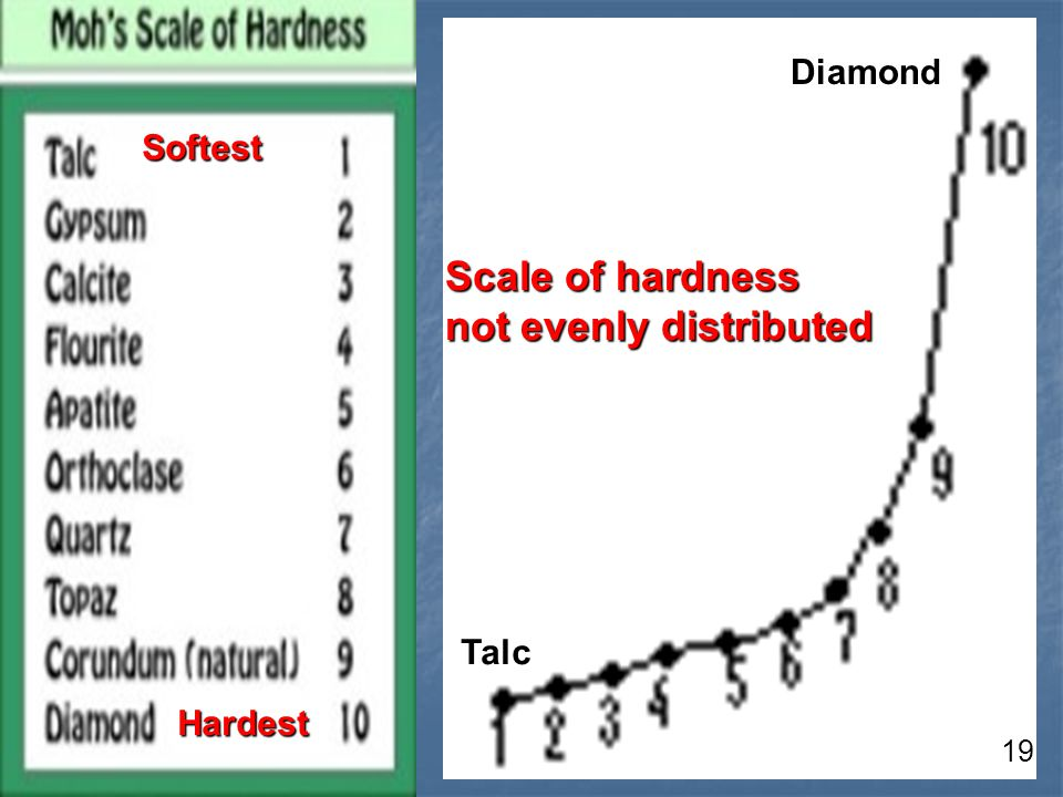 Scale of hardness not evenly distributed Talc Diamond Softest Hardest 19