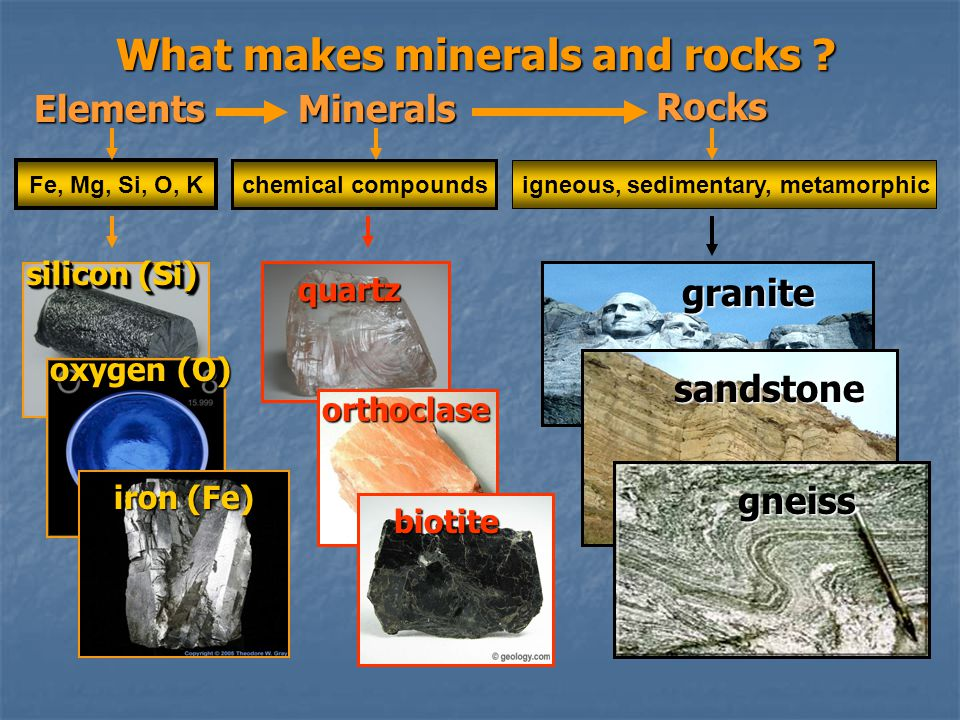 What makes minerals and rocks ? Fe, Mg, Si, O, K chemical compounds igneous, sedimentary, metamorphic silicon (Si) oxygen (O) iron (Fe) quartz orthocl