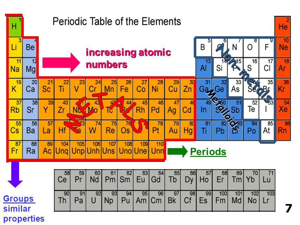 increasing atomic numbers Groups similar properties Periods Non-metals Metalloids 7
